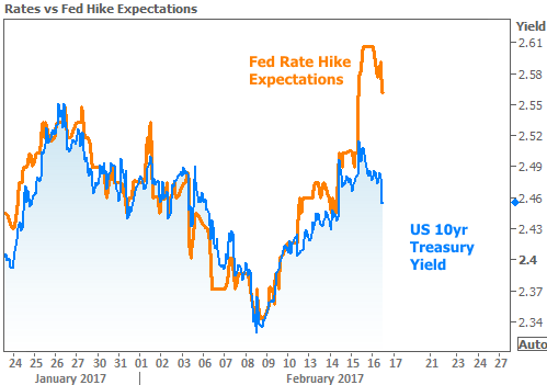 Rates v Fed Hike Expectations