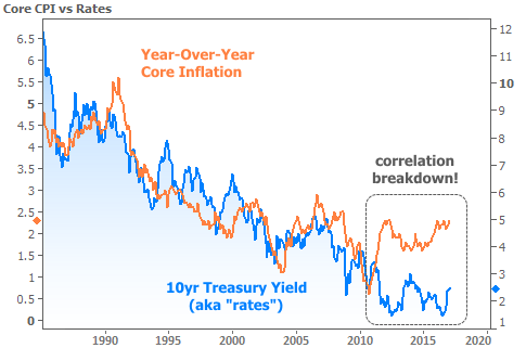 Core Interest Rates