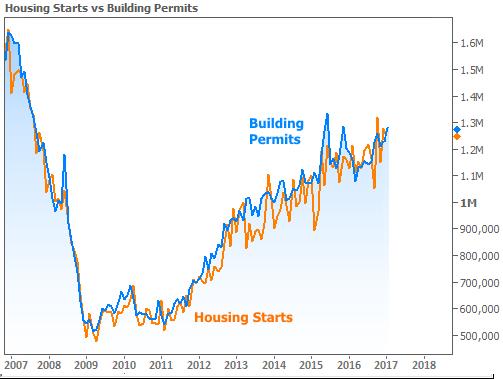 Housing Starts v Building Permits