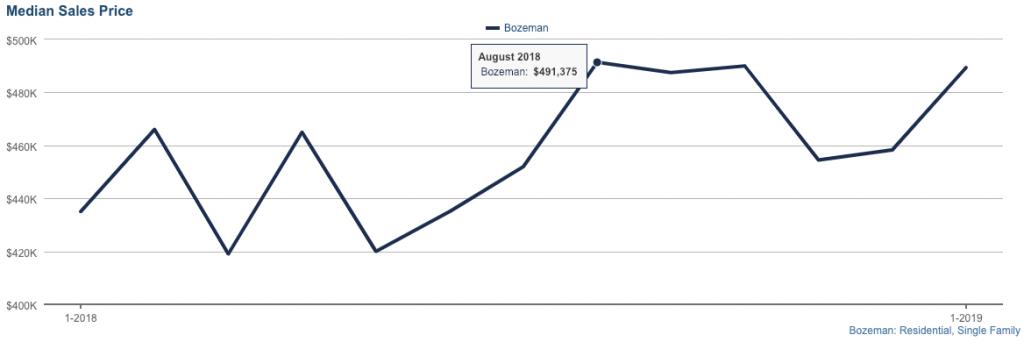 Bozeman Home Prices